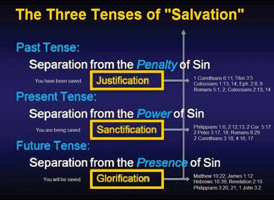 Image result for Christian concept of being SAVED
