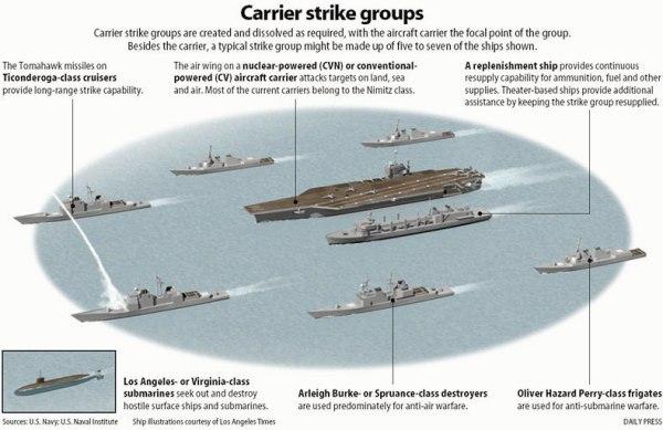 Image result for us navy carrier strike group