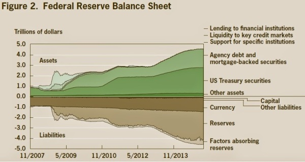 Image result for fed's balance sheet to be reduced over time